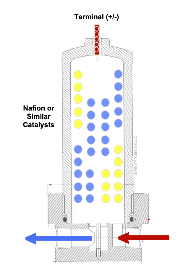 GTL gas to liquids processor module taking CO2, water and electricity to make fuels